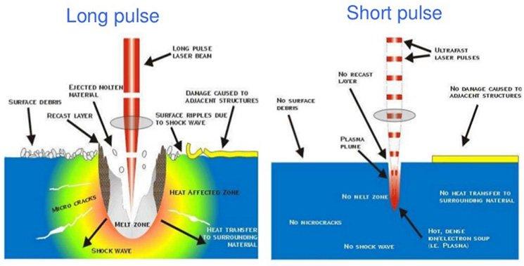 PicoSure - long and short pulse